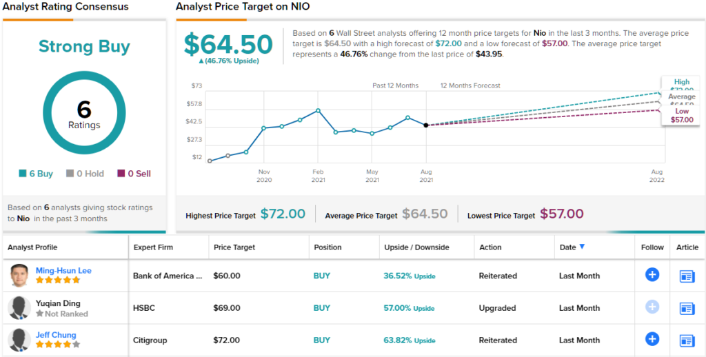 Buy NIO Stock Ahead of Earnings, Says Analyst