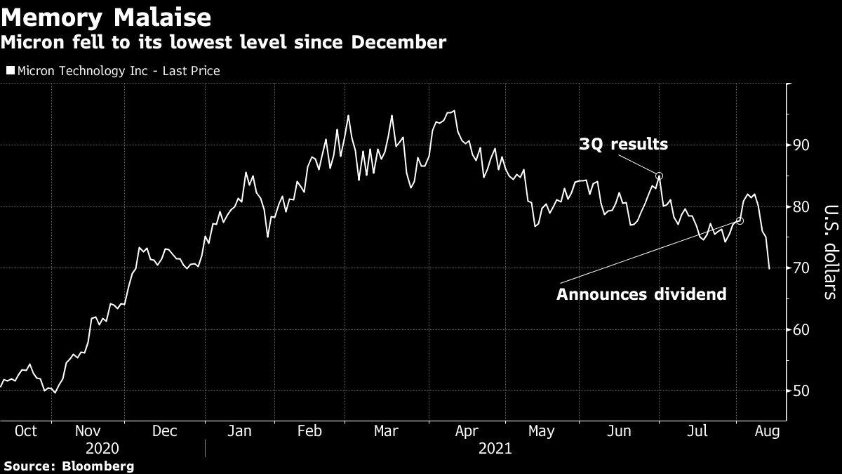 Micron Falls on Memory Concerns Even as Some Analysts See Bottom
