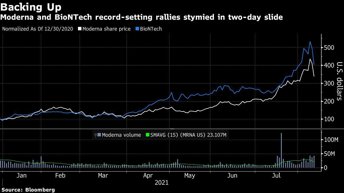 Moderna, BioNTech Lose $60 Billion in Value in Two-Day Drop